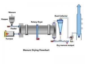 Manure Rotary Dryer